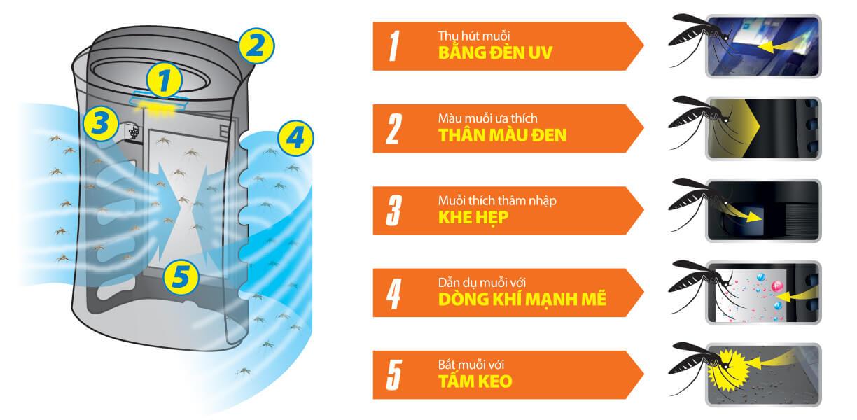 Máy lọc không khí và bắt muỗi Sharp FP-FM40E-B Nhập khẩu Thái lan